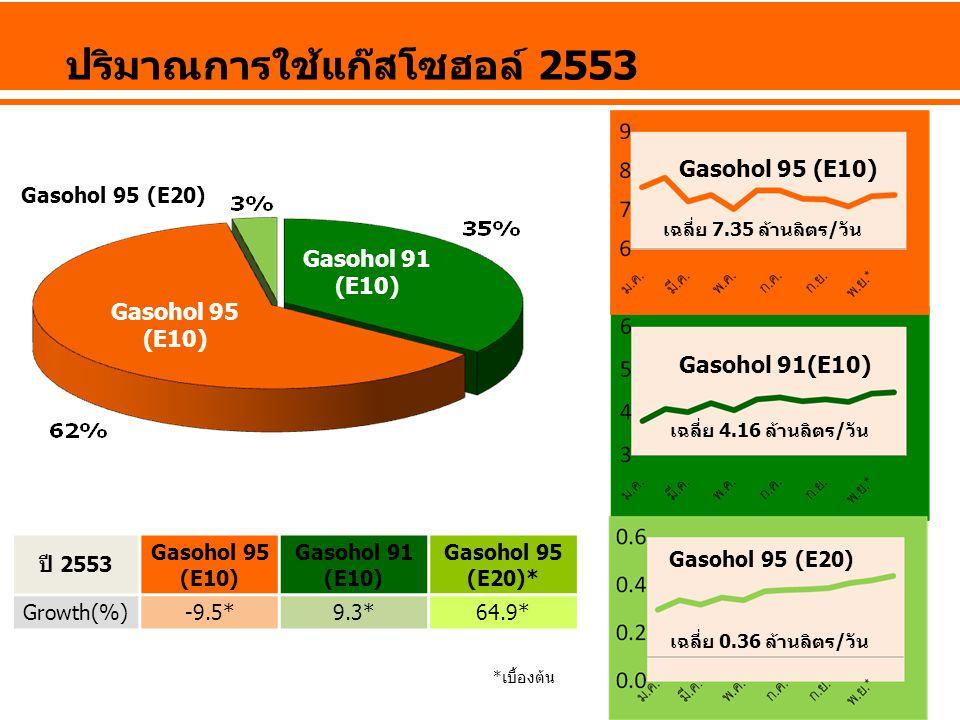 Gasohol 95 (E20) Gasohol 91 (E10) Gasohol 95 (E10) ปริมาณการใช้แก๊สโซฮอล์ 2553 Gasohol 91(E10) Gasohol 95 (E10) Gasohol 95 (E20) เฉลี่ย 4.16 ล้านลิตร/