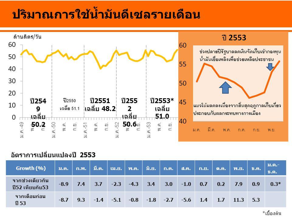ปี 254 9 เฉลี่ย 50.2 ปี 2551 เฉลี่ย 48.2 ปี 255 2 เฉลี่ย 50.6 ปี 2553* เฉลี่ย 51.0 ปริมาณการใช้น้ำมันดีเซลรายเดือน *เบื้องต้น Growth (%)ม.ค.ก.พ.มี.ค.เ