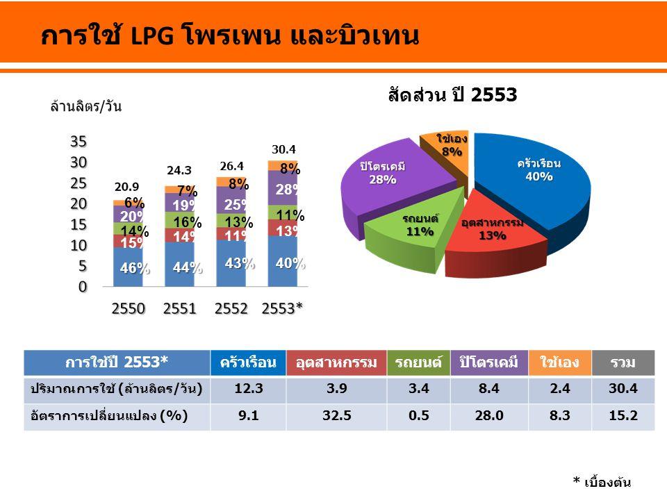การใช้ LPG โพรเพน และบิวเทน การใช้ปี 2553*ครัวเรือนอุตสาหกรรมรถยนต์ปิโตรเคมีใช้เองรวม ปริมาณการใช้ (ล้านลิตร/วัน)12.33.93.48.42.430.4 อัตราการเปลี่ยนแ