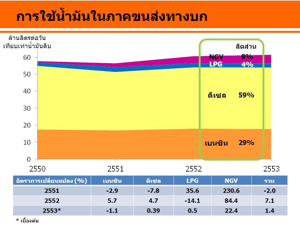 การใช้น้ำมันในภาคขนส่งทางบก อัตราการเปลี่ยนแปลง (%)เบนซินดีเซลLPGNGVรวม 2551-2.9-7.835.6230.6-2.0 25525.74.7-14.184.47.1 2553*-1.10.390.522.41.4 * เบื