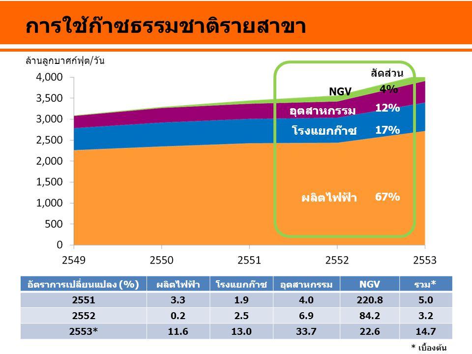 การใช้ก๊าซธรรมชาติรายสาขา อัตราการเปลี่ยนแปลง (%)ผลิตไฟฟ้าโรงแยกก๊าซอุตสาหกรรมNGVรวม* 25513.31.94.0220.85.0 25520.22.56.984.23.2 2553*11.613.033.722.6