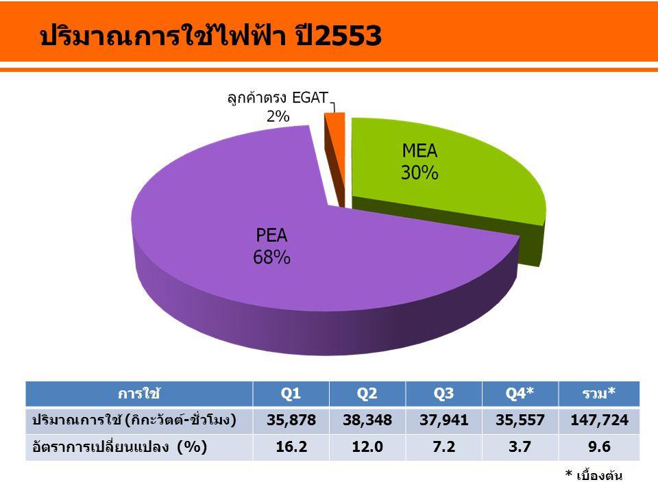 ปริมาณการใช้ไฟฟ้า ปี 2553 การใช้Q1Q2Q3Q4*รวม* ปริมาณการใช้ (กิกะวัตต์-ชั่วโมง) 35,87838,34837,94135,557147,724 อัตราการเปลี่ยนแปลง (%)16.212.07.23.79.