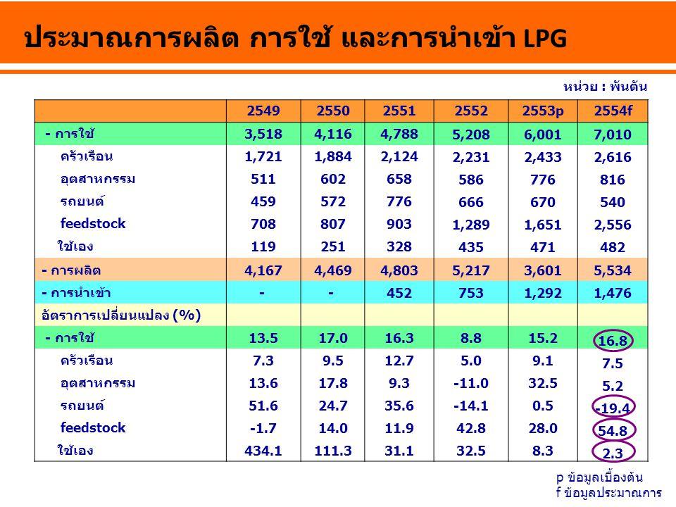 ประมาณการผลิต การใช้ และการนำเข้า LPG 25492550255125522553p2554f - การใช้3,5184,1164,788 5,2086,0017,010 ครัวเรือน1,7211,8842,124 2,2312,4332,616 อุตส