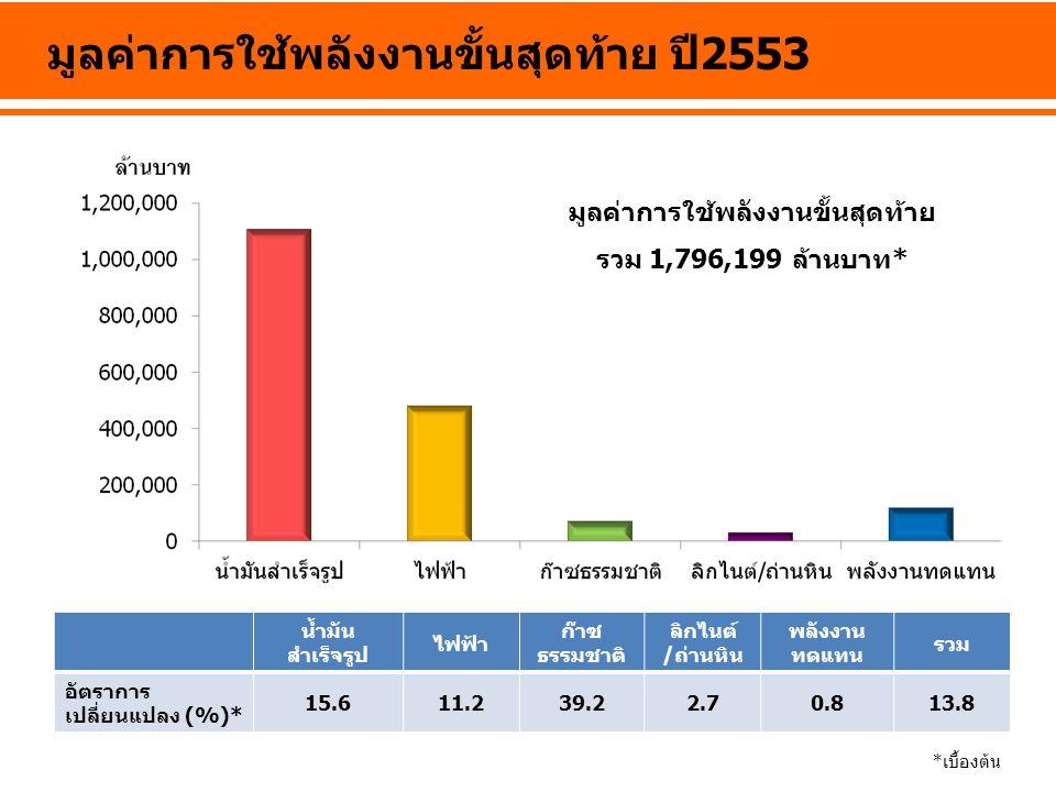 มูลค่าการใช้พลังงานขั้นสุดท้าย ปี 2553 น้ำมัน สำเร็จรูป ไฟฟ้า ก๊าซ ธรรมชาติ ลิกไนต์ /ถ่านหิน พลังงาน ทดแทน รวม อัตราการ เปลี่ยนแปลง (%)* 15.611.239.22