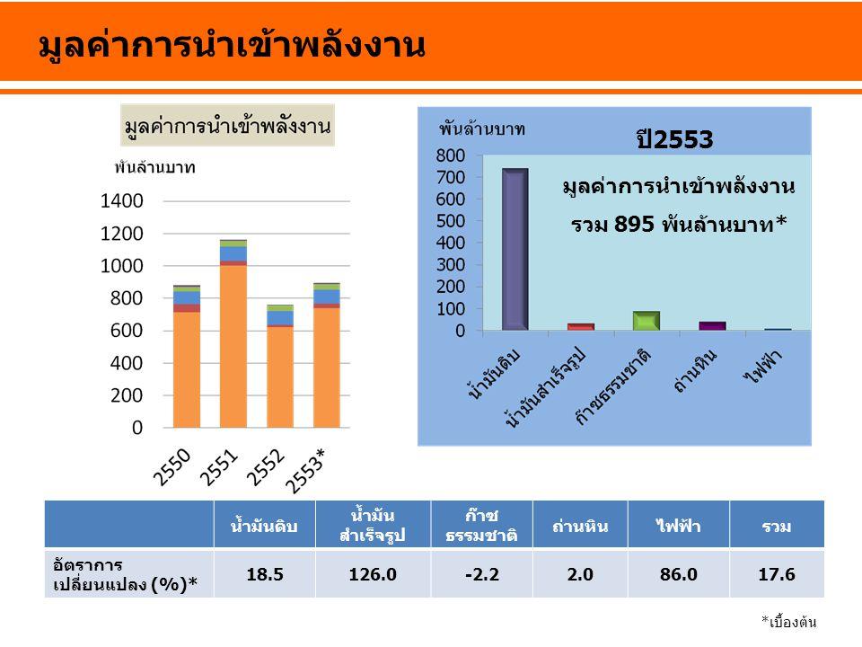มูลค่าการนำเข้าพลังงาน น้ำมันดิบ น้ำมัน สำเร็จรูป ก๊าซ ธรรมชาติ ถ่านหินไฟฟ้ารวม อัตราการ เปลี่ยนแปลง (%)* 18.5126.0-2.22.086.017.6 *เบื้องต้น มูลค่ากา