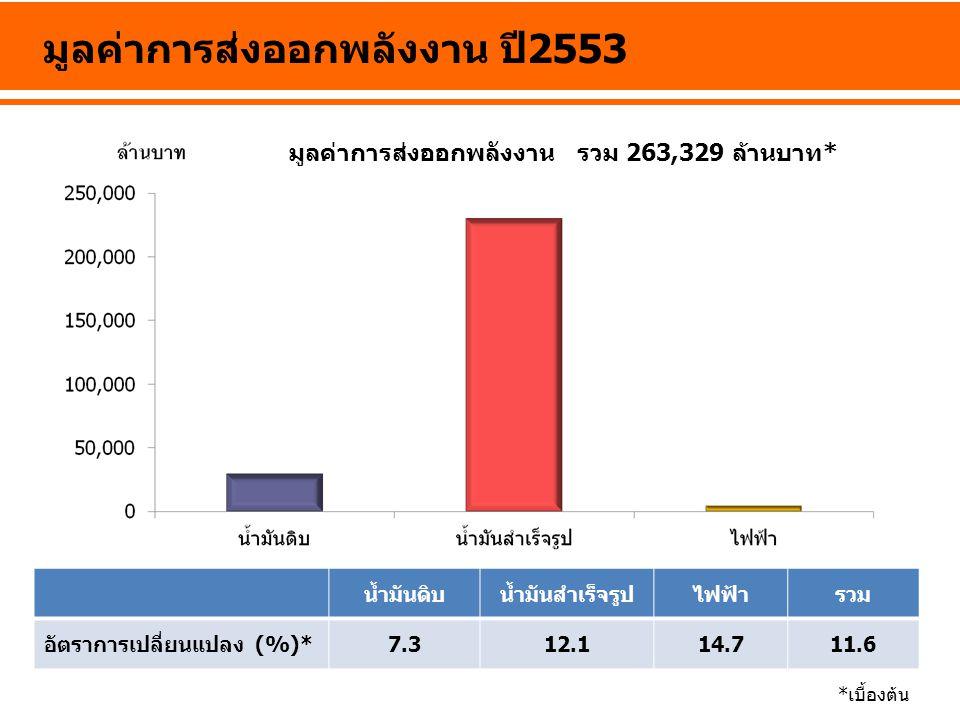 มูลค่าการส่งออกพลังงาน ปี 2553 น้ำมันดิบน้ำมันสำเร็จรูปไฟฟ้ารวม อัตราการเปลี่ยนแปลง (%)*7.312.114.711.6 *เบื้องต้น มูลค่าการส่งออกพลังงาน รวม 263,329