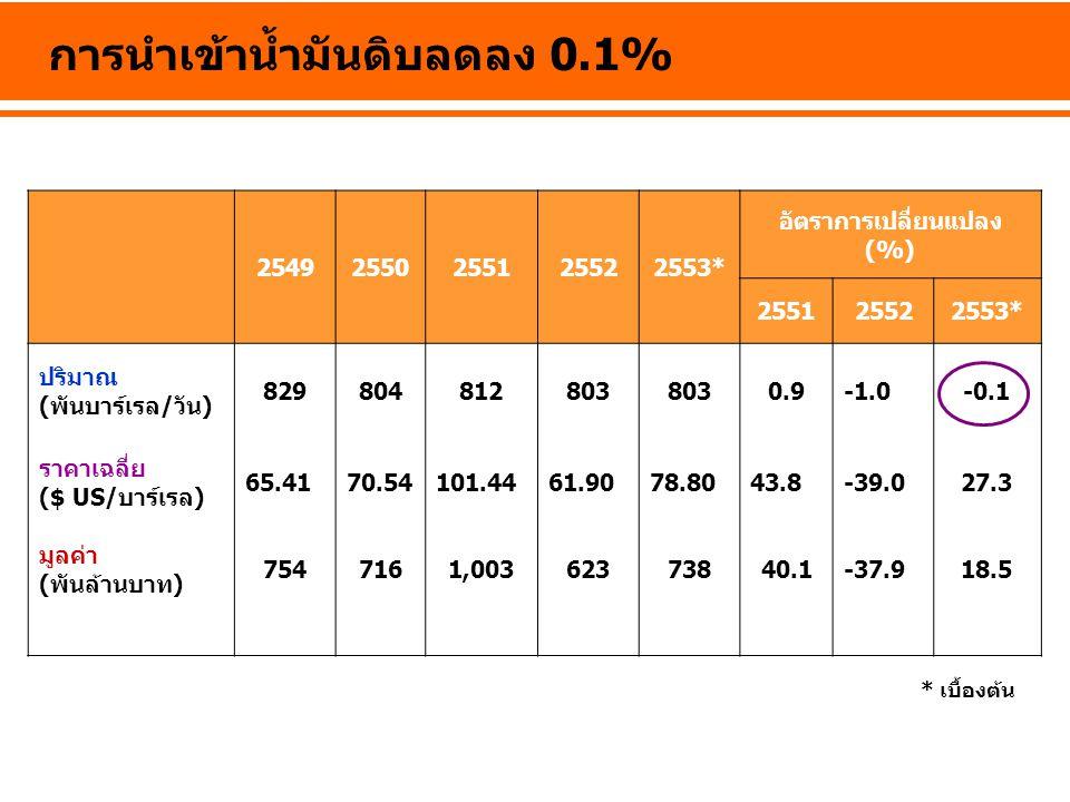 การนำเข้าน้ำมันดิบลดลง 0.1% 25492550255125522553* อัตราการเปลี่ยนแปลง (%) 255125522553* ปริมาณ (พันบาร์เรล/วัน) 829804812803 0.9-0.1 ราคาเฉลี่ย ($ US/