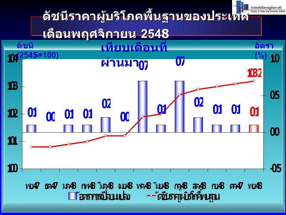 ดัชนีราคาผู้บริโภคพื้นฐานของประเทศ เดือนพฤศจิกายน 2548 ดัชนี (2545=100) อัตรา (%) เทียบเดือนที่ ผ่านมา