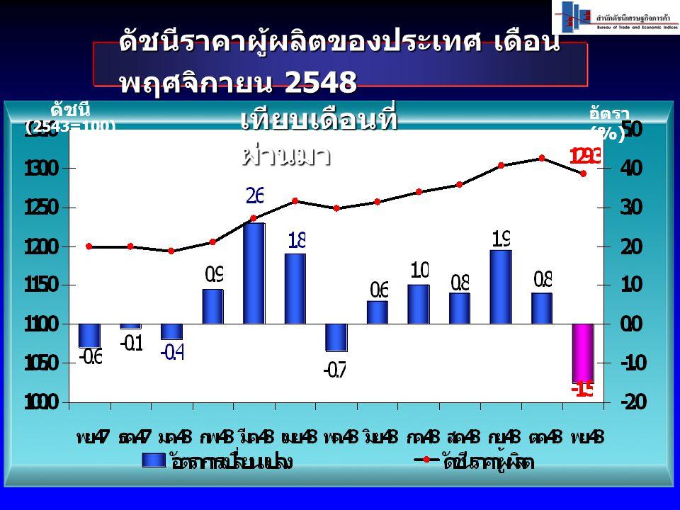 ดัชนีราคาผู้ผลิตของประเทศ เดือน พฤศจิกายน 2548 ดัชนี (2543=100) อัตรา (%) เทียบเดือนที่ ผ่านมา