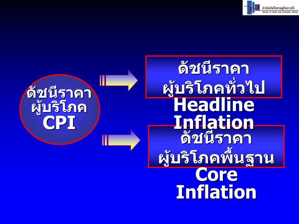 ดัชนีราคาผู้บริโภคCPI ดัชนีราคา ผู้บริโภคพื้นฐาน Core Inflation ดัชนีราคา ผู้บริโภคทั่วไป Headline Inflation