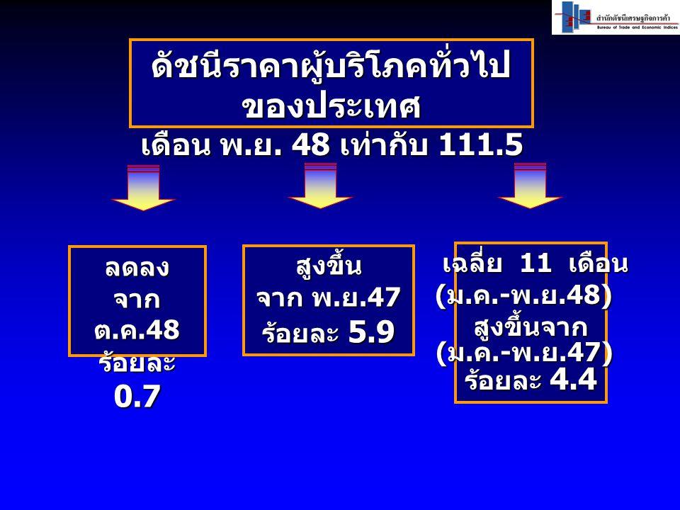 สูงขึ้น จาก พ.ย.47 ร้อยละ 5.9 ลดลง จาก ต.ค.48 ร้อยละ 0.7 เฉลี่ย 11 เดือน (ม.ค.-พ.ย.48) สูงขึ้นจาก (ม.ค.-พ.ย.47) ร้อยละ 4.4 ดัชนีราคาผู้บริโภคทั่วไป ของประเทศ เดือน พ.