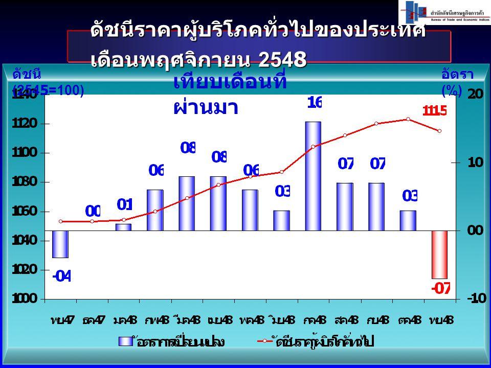 ดัชนีราคาผู้บริโภคทั่วไปของประเทศ เดือนพฤศจิกายน 2548 ดัชนี (2545=100) อัตรา (%) เทียบเดือนที่ ผ่านมา