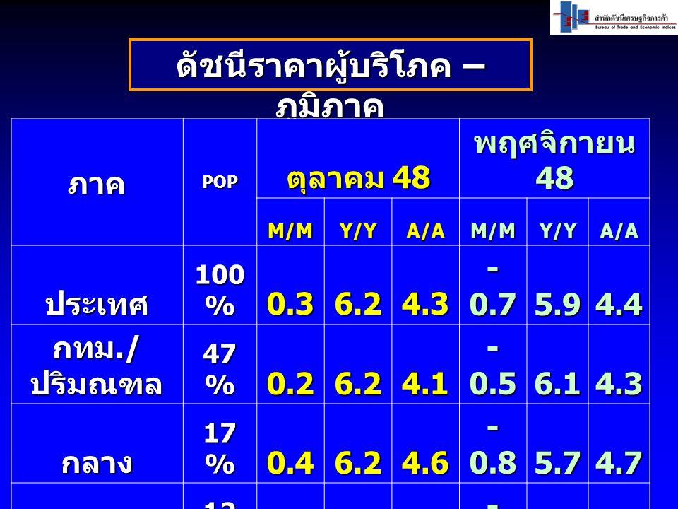 ดัชนีราคาผู้บริโภค – ภูมิภาค ภาคPOP ตุลาคม 48 พฤศจิกายน 48 M/MY/YA/AM/MY/YA/A ประเทศ 100 % 0.36.24.3 - 0.7 5.9 4.4 กทม./ ปริมณฑล 47 % 0.26.24.1 - 0.5 6.1 4.3 กลาง 17 % 0.46.24.6 - 0.8 5.7 4.7 เหนือ 12 % 0.26.24.3 - 1.0 5.74.5 อีสาน 15 % 0.66.64.4 - 1.2 5.64.5 ใต้9%0.46.04.9 - 0.3 5.4 4.9