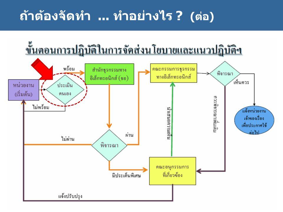 http://www.eppo.go.th - 35 - ถ้าต้องจัดทำ... ทำอย่างไร ? (ต่อ)