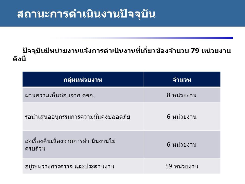 http://www.eppo.go.th - 37 - ปัจจุบันมีหน่วยงานแจ้งการดำเนินงานที่เกี่ยวข้องจำนวน 79 หน่วยงาน ดังนี้ กลุ่มหน่วยงานจำนวน ผ่านความเห็นชอบจาก คธอ.8 หน่วย