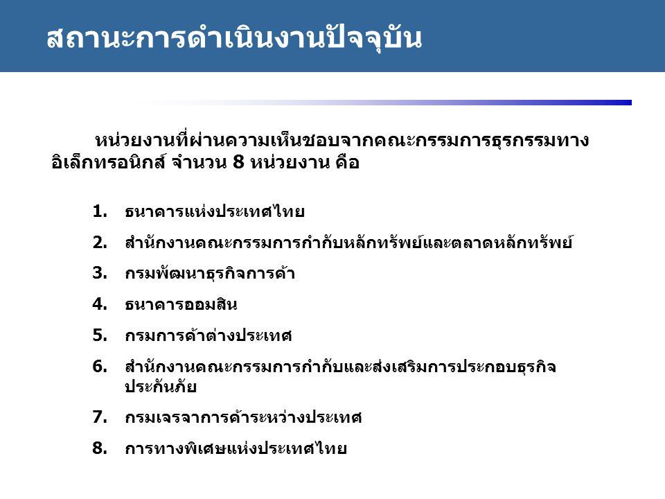 http://www.eppo.go.th - 38 - 1. ธนาคารแห่งประเทศไทย 2. สำนักงานคณะกรรมการกำกับหลักทรัพย์และตลาดหลักทรัพย์ 3. กรมพัฒนาธุรกิจการค้า 4. ธนาคารออมสิน 5. ก