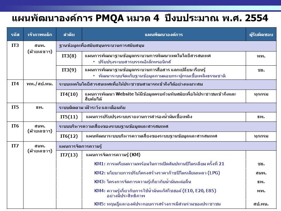 http://www.eppo.go.th - 6 - แผนพัฒนาองค์การ PMQA หมวด 4 ปีงบประมาณ พ.ศ. 2554 รหัสเจ้าภาพหลักลำดับแผนพัฒนาองค์การผู้รับผิดชอบ IT3 สนพ. (ฝ่ายเลขาฯ) ฐานข