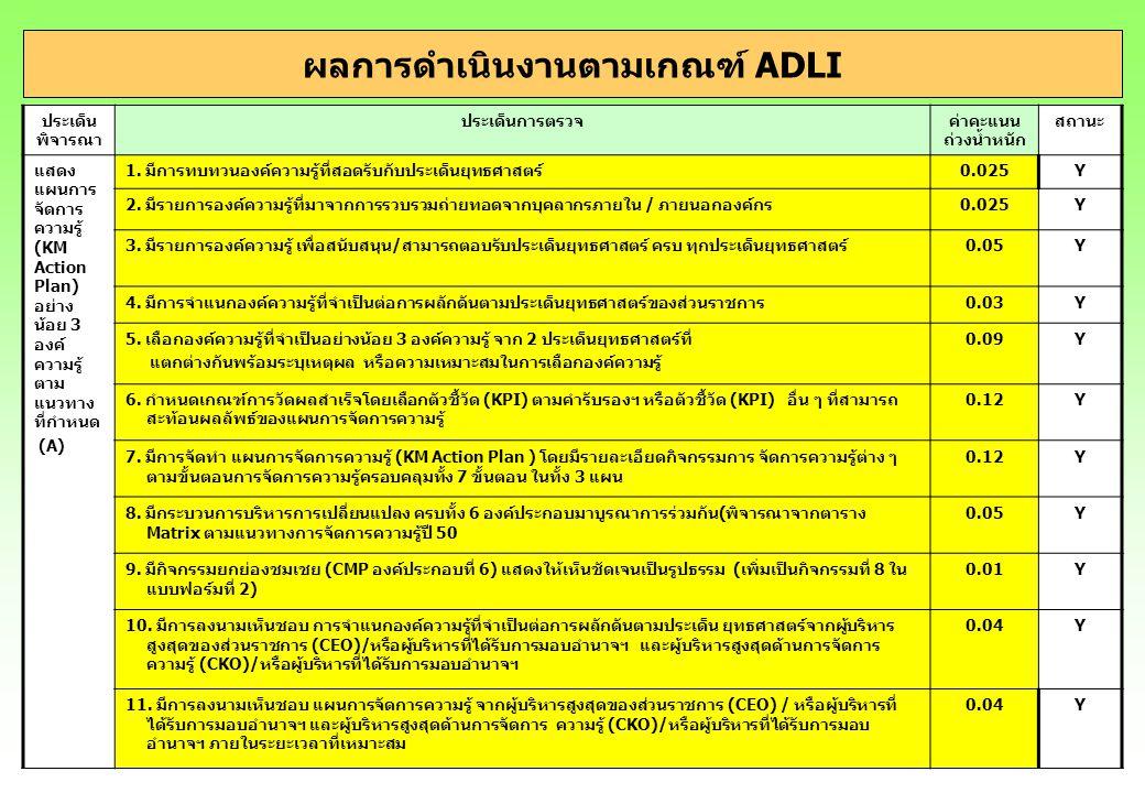 C-4 ผลการดำเนินงานตามเกณฑ์ ADLI ประเด็น พิจารณา ประเด็นการตรวจค่าคะแนน ถ่วงน้ำหนัก สถานะ รายงานผลการ ดำเนินงานตาม แผน โดยดำเนิน กิจกรรมตาม แผนการจัดการ ความรู้ ได้สำเร็จ ครบถ้วนทุก กิจกรรมและ สามารถ ดำเนินการที่ ครอบคลุม เป้าหมายได้ ไม่ น้อยกว่าร้อยละ 90 ในทุก กิจกรรม แลกเปลี่ยน เรียนรู้ที่ระบุไว้ (D) สามารถดำเนินการได้แล้วเสร็จ ครบถ้วน ทุกกิจกรรมที่กำหนดในแผน KM ครบ ทั้ง 3 แผน 0.2Y ทุกกิจกรรมแลกเปลี่ยนเรียนรู้มีผลการดำเนินการครอบคลุมกลุ่มเป้าหมายไม่ น้อยกว่าร้อยละ 90 ครบทั้ง 3 แผน 0.1Y มีรายงานผลการติดตามความก้าวหน้าทุกครั้งตามที่ระบุในกรอบระยะเวลาการ ติดตามประเมินผลการดำเนินงานของกิจกรรมตามแผนการจัดการความรู้และ ต้องไม่น้อยกว่า 2 ครั้งต่อปี โดยมีช่วงห่างของระยะเวลาในการติดตามแต่ละ ครั้งที่เหมาะสม 0.1Y