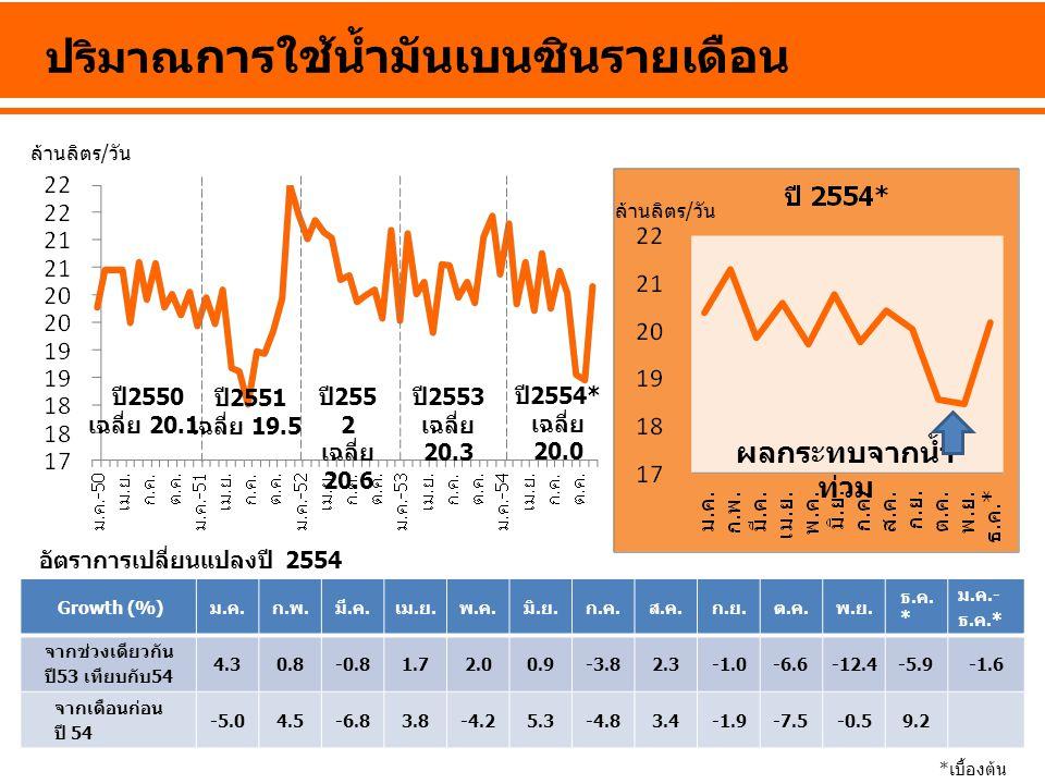ล้านลิตร/วัน ปริมาณ การใช้น้ำมันเบนซินรายเดือน ปี 2550 เฉลี่ย 20.1 ปี 255 2 เฉลี่ย 20.6 ปี 2553 เฉลี่ย 20.3 ปี 2554* เฉลี่ย 20.0 ผลกระทบจากน้ำ ท่วม *เ