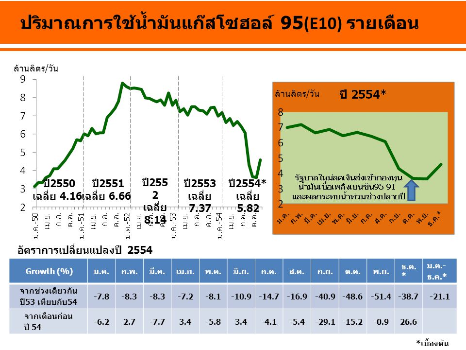 ล้านลิตร/วัน ปริมาณการใช้น้ำมันแก๊สโซฮอล์ 95(E10) รายเดือน ปี 2550 เฉลี่ย 4.16 ปี 255 2 เฉลี่ย 8.14 ปี 2553 เฉลี่ย 7.37 ปี 2554* เฉลี่ย 5.82 *เบื้องต้น Growth (%)ม.ค.ก.พ.มี.ค.เม.ย.พ.ค.มิ.ย.ก.ค.ส.ค.ก.ย.ต.ค.พ.ย.