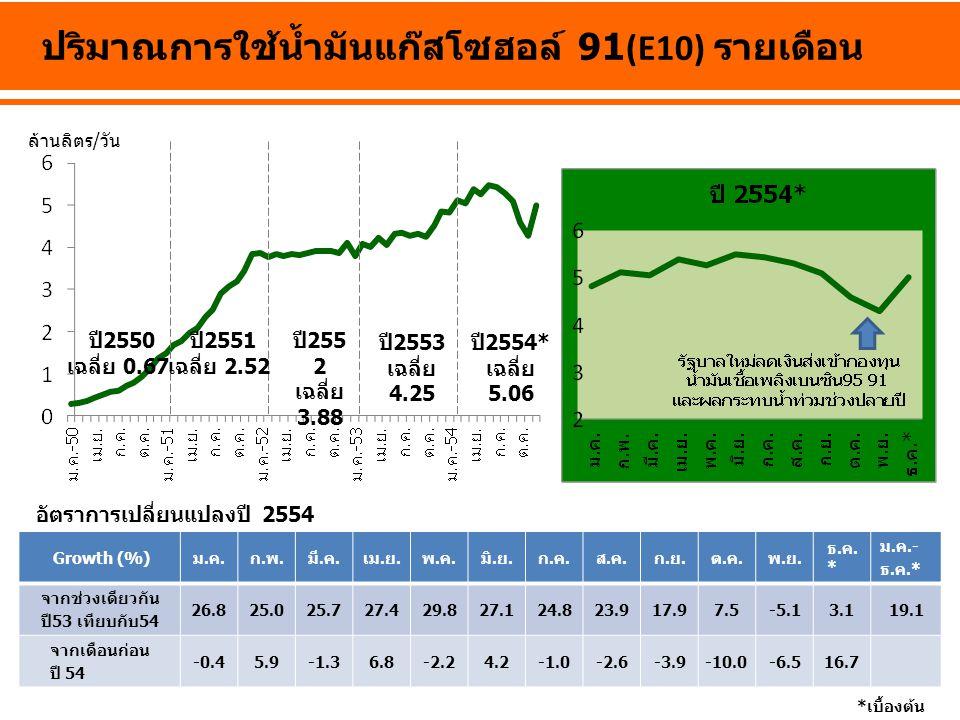 ปี 2550 เฉลี่ย 0.67 ปี 255 2 เฉลี่ย 3.88 ปี 2553 เฉลี่ย 4.25 ปี 2554* เฉลี่ย 5.06 ล้านลิตร/วัน ปริมาณการใช้น้ำมันแก๊สโซฮอล์ 91(E10) รายเดือน *เบื้องต้น Growth (%)ม.ค.ก.พ.มี.ค.เม.ย.พ.ค.มิ.ย.ก.ค.ส.ค.ก.ย.ต.ค.พ.ย.