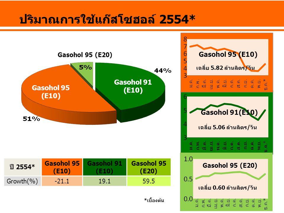 Gasohol 95 (E20) Gasohol 91 (E10) Gasohol 95 (E10) ปริมาณการใช้แก๊สโซฮอล์ 2554* Gasohol 91(E10) Gasohol 95 (E10) Gasohol 95 (E20) เฉลี่ย 5.06 ล้านลิตร/วัน เฉลี่ย 0.60 ล้านลิตร/วัน เฉลี่ย 5.82 ล้านลิตร/วัน ปี 2554* Gasohol 95 (E10) Gasohol 91 (E10) Gasohol 95 (E20) Growth(%)-21.119.159.5 *เบื้องต้น