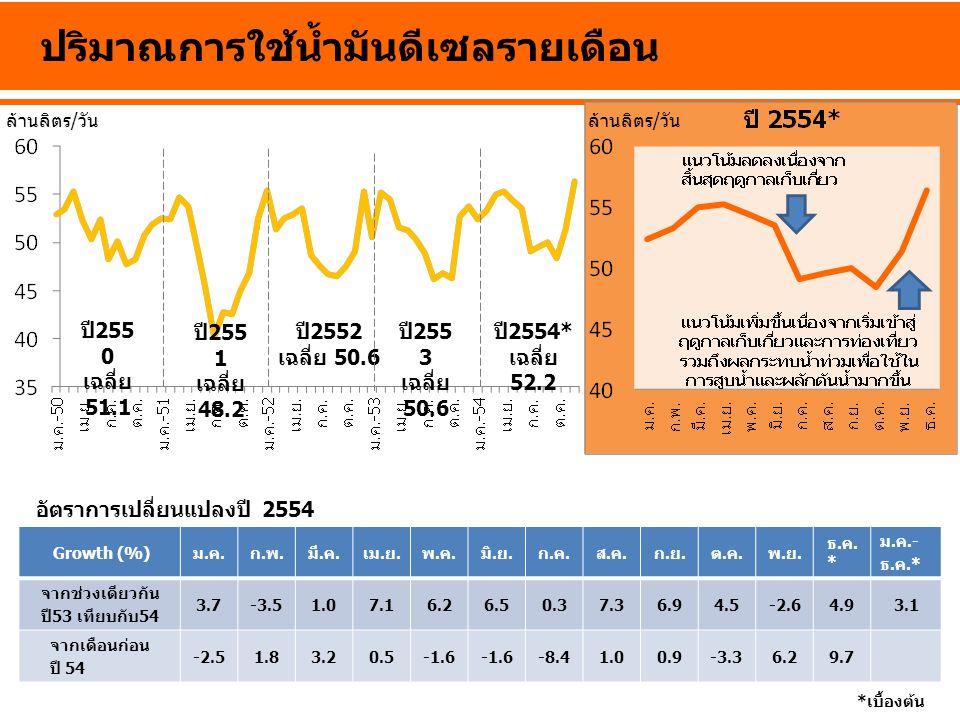 ปี 255 0 เฉลี่ย 51.1 ปี 2552 เฉลี่ย 50.6 ปี 255 3 เฉลี่ย 50.6 ปี 2554* เฉลี่ย 52.2 ปริมาณการใช้น้ำมันดีเซลรายเดือน *เบื้องต้น Growth (%)ม.ค.ก.พ.มี.ค.เ
