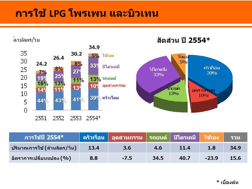 การใช้ LPG โพรเพน และบิวเทน การใช้ปี 2554*ครัวเรือนอุตสาหกรรมรถยนต์ปิโตรเคมีใช้เองรวม ปริมาณการใช้ (ล้านลิตร/วัน) 13.43.64.611.41.8 34.934.9 อัตราการเปลี่ยนแปลง (%) 8.8-7.5-7.534.534.540.7-23.9 15.6 * เบื้องต้น สัดส่วน ปี 2554* 34.9 39% 10% 13% 33% 5% 41% 13% 11% 27% 8% 43% 11% 13% 25% 8% 44% 14% 16% 19% 7% ครัวเรือน อุตสาหกรรม รถยนต์ ปิโตรเคมี ใช้เอง 30.2 26.4 24.2