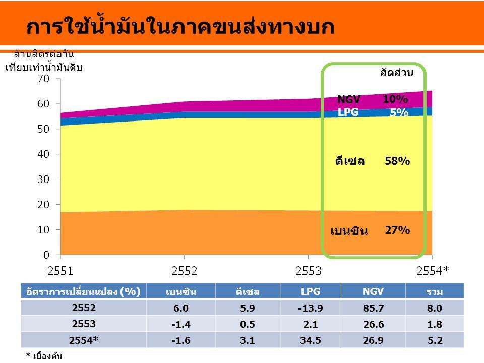 การใช้น้ำมันในภาคขนส่งทางบก อัตราการเปลี่ยนแปลง (%)เบนซินดีเซลLPGNGVรวม 2552 6.05.9-13.985.78.0 2553 -1.40.52.126.61.8 2554*-1.63.134.526.95.2 * เบื้อ