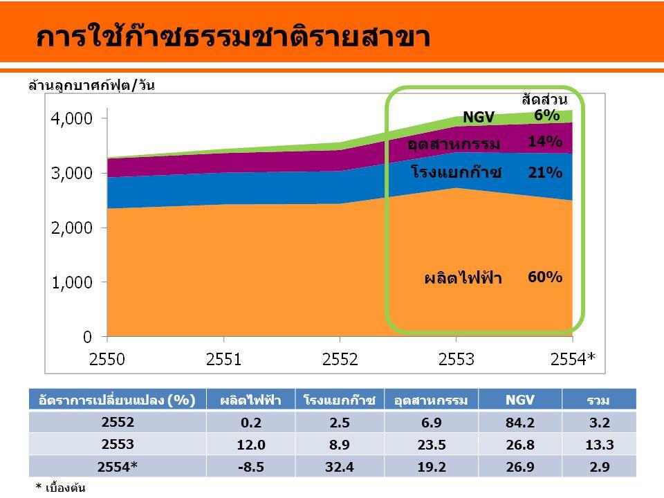 การใช้ก๊าซธรรมชาติรายสาขา อัตราการเปลี่ยนแปลง (%)ผลิตไฟฟ้าโรงแยกก๊าซอุตสาหกรรมNGVรวม 2552 0.22.56.984.23.2 2553 12.08.923.526.813.3 2554* -8.532.419.2