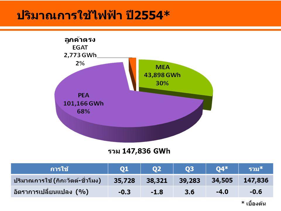 ปริมาณการใช้ไฟฟ้า ปี 2554* การใช้Q1Q2Q3Q4*รวม* ปริมาณการใช้ (กิกะวัตต์-ชั่วโมง) 35,72838,32139,283 34,505147,836 อัตราการเปลี่ยนแปลง (%) -0.3-1.83.6 -