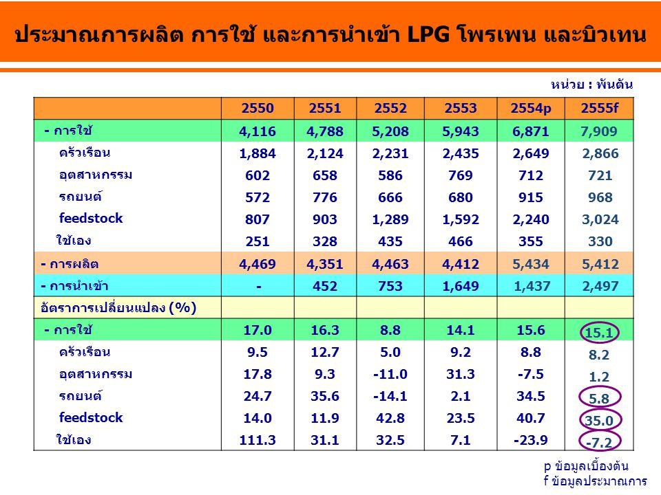 ประมาณการผลิต การใช้ และการนำเข้า LPG โพรเพน และบิวเทน 25502551255225532554p2555f - การใช้ 4,1164,7885,2085,9436,8717,909 ครัวเรือน 1,8842,1242,2312,4