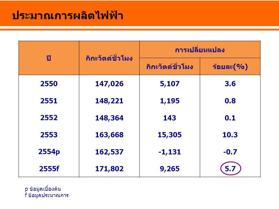 ประมาณการผลิตไฟฟ้า ปีกิกะวัตต์ชั่วโมง การเปลี่ยนแปลง กิกะวัตต์ชั่วโมงร้อยละ(%) 2550 147,0265,1073.6 2551 148,2211,1950.8 2552 148,3641430.1 2553 163,66815,30510.3 2554p 162,537-1,131-0.7 2555f 171,8029,2655.7 p ข้อมูลเบื้องต้น f ข้อมูลประมาณการ