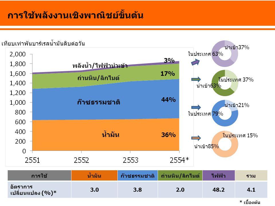 มูลค่าการใช้พลังงานขั้นสุดท้าย ปี 2554* น้ำมัน สำเร็จรูป ไฟฟ้า ก๊าซ ธรรมชาติ ลิกไนต์ /ถ่านหิน พลังงาน ทดแทน รวม อัตราการ เปลี่ยนแปลง (%)* 7.7-1.743.05.23.86.2 *เบื้องต้น มูลค่าการใช้พลังงานขั้นสุดท้าย รวม 1,914,199 ล้านบาท*