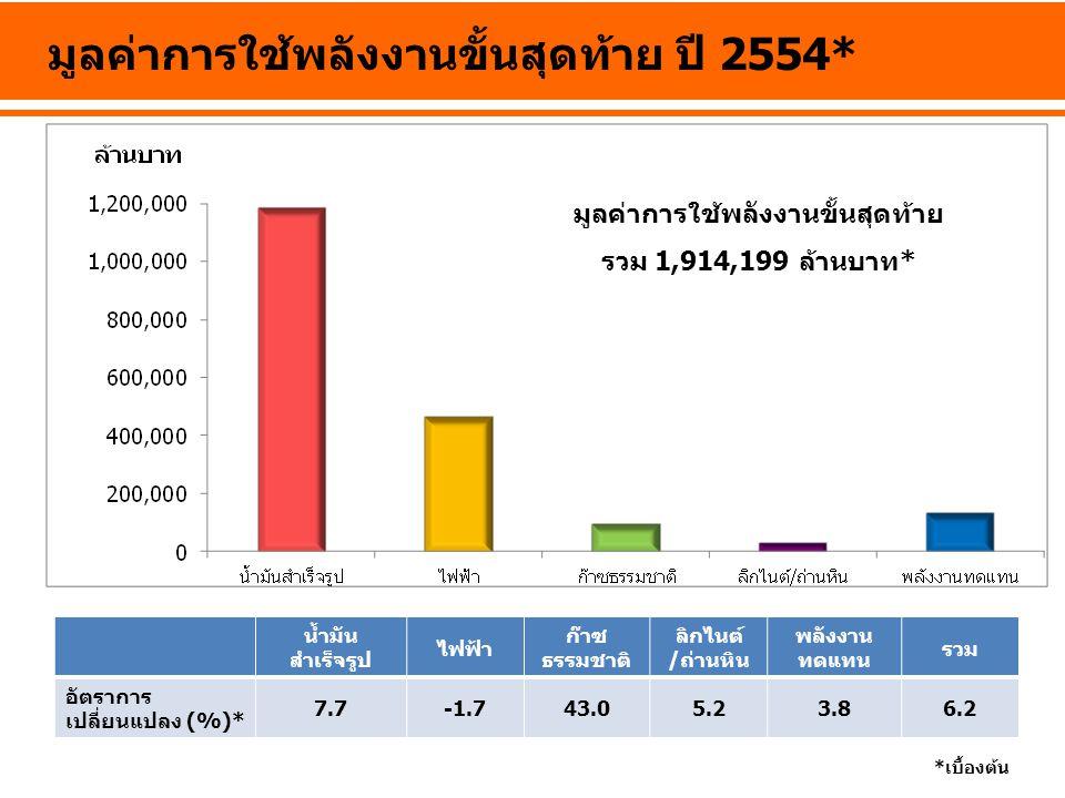 มูลค่าการนำเข้าพลังงาน น้ำมันดิบ น้ำมัน สำเร็จรูป ก๊าซ ธรรมชาติ +LNG ถ่านหินไฟฟ้ารวม อัตราการ เปลี่ยนแปลง (%)* 30.142.133.09.656.431.0 *เบื้องต้น มูลค่าการนำเข้าพลังงาน รวม 1,247,217 ล้านบาท* ปี2554*