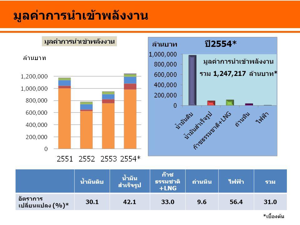 การใช้น้ำมันในภาคขนส่งทางบก อัตราการเปลี่ยนแปลง (%)เบนซินดีเซลLPGNGVรวม 2552 6.05.9-13.985.78.0 2553 -1.40.52.126.61.8 2554*-1.63.134.526.95.2 * เบื้องต้น ล้านลิตรต่อวัน เทียบเท่าน้ำมันดิบ เบนซิน ดีเซล LPG NGV 10% 5% 58% 27% สัดส่วน