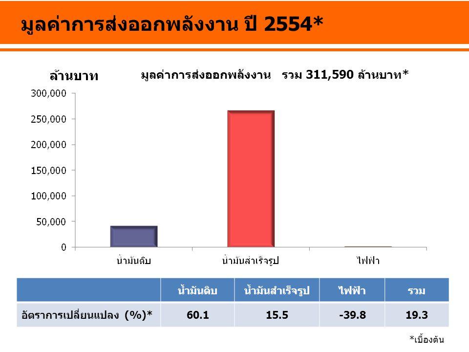 มูลค่าการส่งออกพลังงาน ปี 2554* น้ำมันดิบน้ำมันสำเร็จรูปไฟฟ้ารวม อัตราการเปลี่ยนแปลง (%)*60.115.5-39.819.3 *เบื้องต้น มูลค่าการส่งออกพลังงาน รวม 311,5