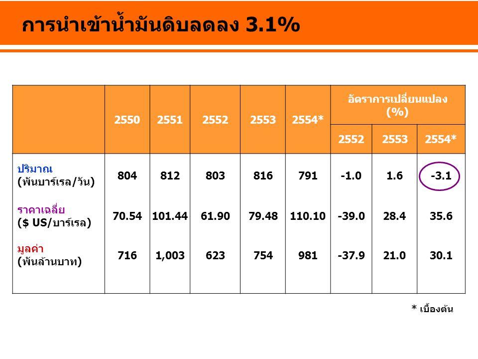 การใช้น้ำมันสำเร็จรูป หน่วย: พันบาร์เรลต่อวัน **ไม่รวมการใช้ LPG ที่ใช้เป็น Feed stocks ในปิโตรเคมี* เบื้องต้น ชนิด2551255225532554* อัตราการเปลี่ยนแปลง (%) 2551255225532554* เบนซิน 122130128126-2.95.6-1.4-1.6 ธรรมดา 91 74 7885-8.4-0.45.09.0 พิเศษ 485650417.015.0-10.0-18.1 -แก๊สโซฮอล์ 4253494062.523.8-7.3-17.4 -95 6310.7-69.1-48.0-56.7-46.1 ก๊าด 0.3 0.2-13.712.5-13.5-21.8 ดีเซล 303318 329-5.74.6 0.13.1 เครื่องบิน 80768187-5.9-4.46.37.6 น้ำมันเตา 56474542-22.1-16.9-4.2-6.5 LPG** 11711913114117.40.910.08.1 รวม 679690704726-3.61.31.93.2