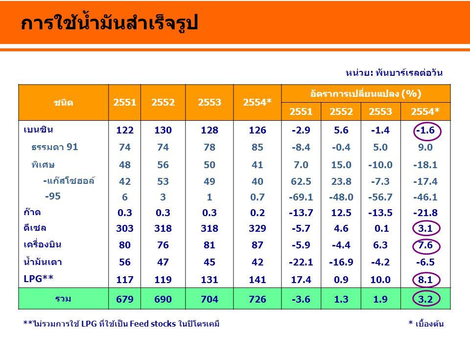 ล้านลิตร/วัน ปริมาณ การใช้น้ำมันเบนซินรายเดือน ปี 2550 เฉลี่ย 20.1 ปี 255 2 เฉลี่ย 20.6 ปี 2553 เฉลี่ย 20.3 ปี 2554* เฉลี่ย 20.0 ผลกระทบจากน้ำ ท่วม *เบื้องต้น Growth (%)ม.ค.ก.พ.มี.ค.เม.ย.พ.ค.มิ.ย.ก.ค.ส.ค.ก.ย.ต.ค.พ.ย.