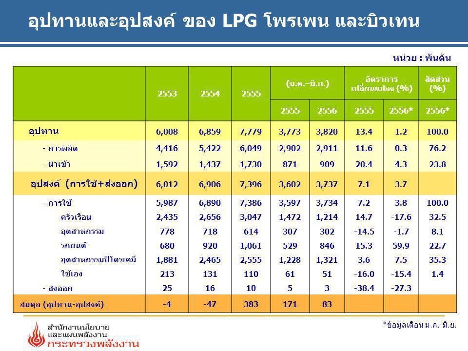 หน่วย : พันตัน อุปทานและอุปสงค์ ของ LPG โพรเพน และบิวเทน 255325542555 (ม.ค.–มิ.ย.) อัตราการ เปลี่ยนแปลง (%) สัดส่วน (%) 2555255625552556* อุปทาน 6,008