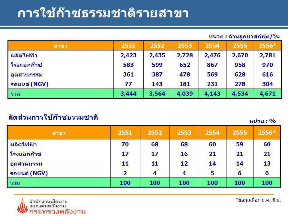 การใช้ก๊าซธรรมชาติรายสาขา หน่วย : % หน่วย : ล้านลูกบาศก์ฟุต/วัน สัดส่วนการใช้ก๊าซธรรมชาติ สาขา255125522553255425552556* ผลิตไฟฟ้า 2,4232,4352,7282,476