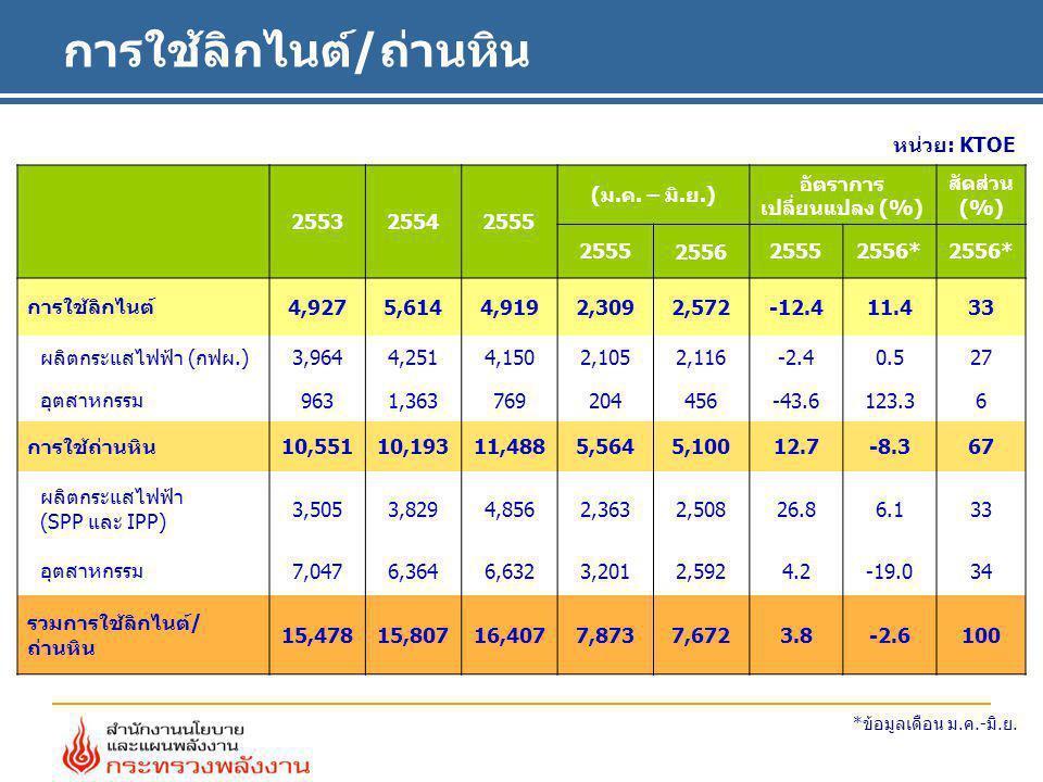 การใช้ลิกไนต์/ถ่านหิน หน่วย: KTOE 255325542555 (ม.ค. – มิ.ย.) อัตราการ เปลี่ยนแปลง (%) สัดส่วน (%) 2555255625552556* การใช้ลิกไนต์ 4,9275,6144,9192,30