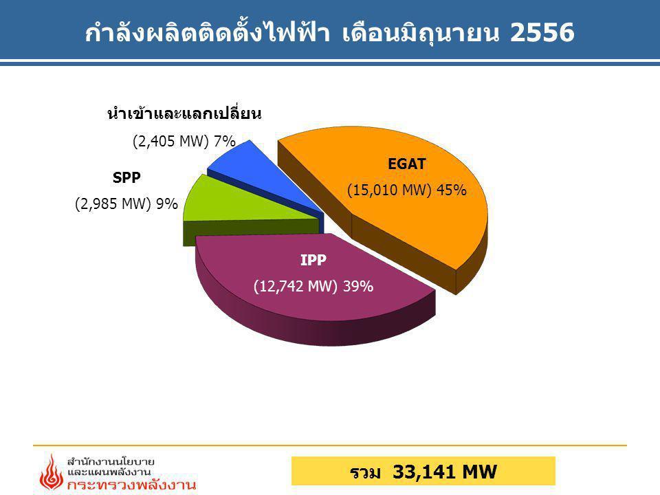 กำลังผลิตติดตั้งไฟฟ้า เดือนมิถุนายน 2556 รวม 33,141 MW EGAT (15,010 MW) 45% SPP (2,985 MW) 9% นำเข้าและแลกเปลี่ยน (2,405 MW) 7% IPP (12,742 MW) 39%