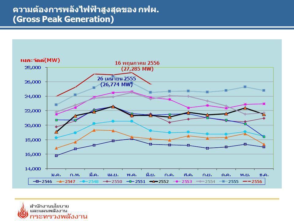 ความต้องการพลังไฟฟ้าสูงสุดของ กฟผ. (Gross Peak Generation) 26 เมษายน 2555 (26,774 MW) 16 พฤษภาคม 2556 (27,285 MW)
