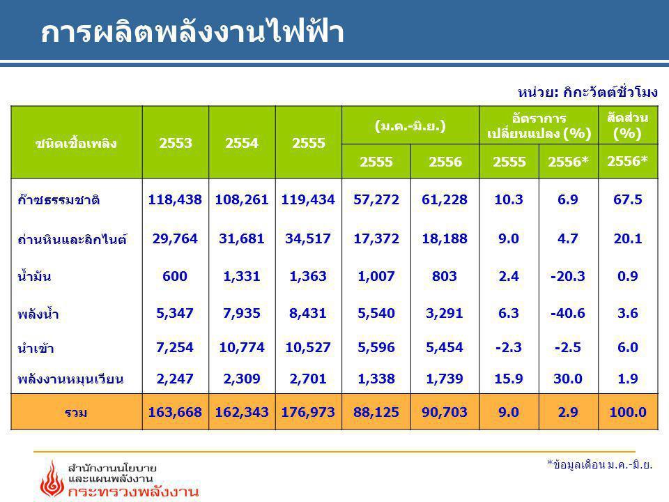 การผลิตพลังงานไฟฟ้า หน่วย: กิกะวัตต์ชั่วโมง ชนิดเชื้อเพลิง255325542555 (ม.ค.-มิ.ย.) อัตราการ เปลี่ยนแปลง (%) สัดส่วน (%) 2555255625552556* ก๊าซธรรมชาต