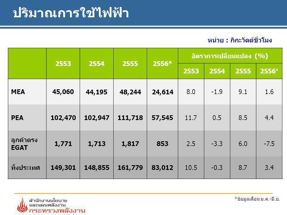 ปริมาณการใช้ไฟฟ้า หน่วย : กิกะวัตต์ชั่วโมง 2553255425552556* อัตราการเปลี่ยนแปลง (%) 2553255425552556 * MEA45,060 44,19548,24424,614 8.0-1.99.11.6 PEA