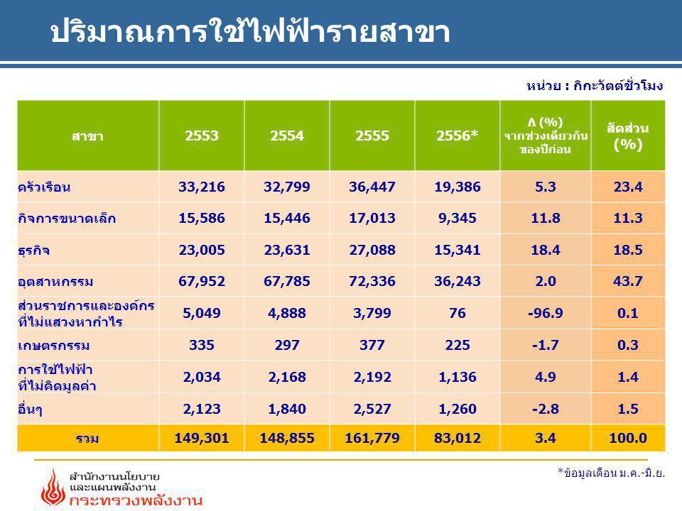 ปริมาณการใช้ไฟฟ้ารายสาขา หน่วย : กิกะวัตต์ชั่วโมง สาขา2553255425552556* ∆ (%) จากช่วงเดียวกัน ของปีก่อน สัดส่วน (%) ครัวเรือน33,21632,79936,44719,3865