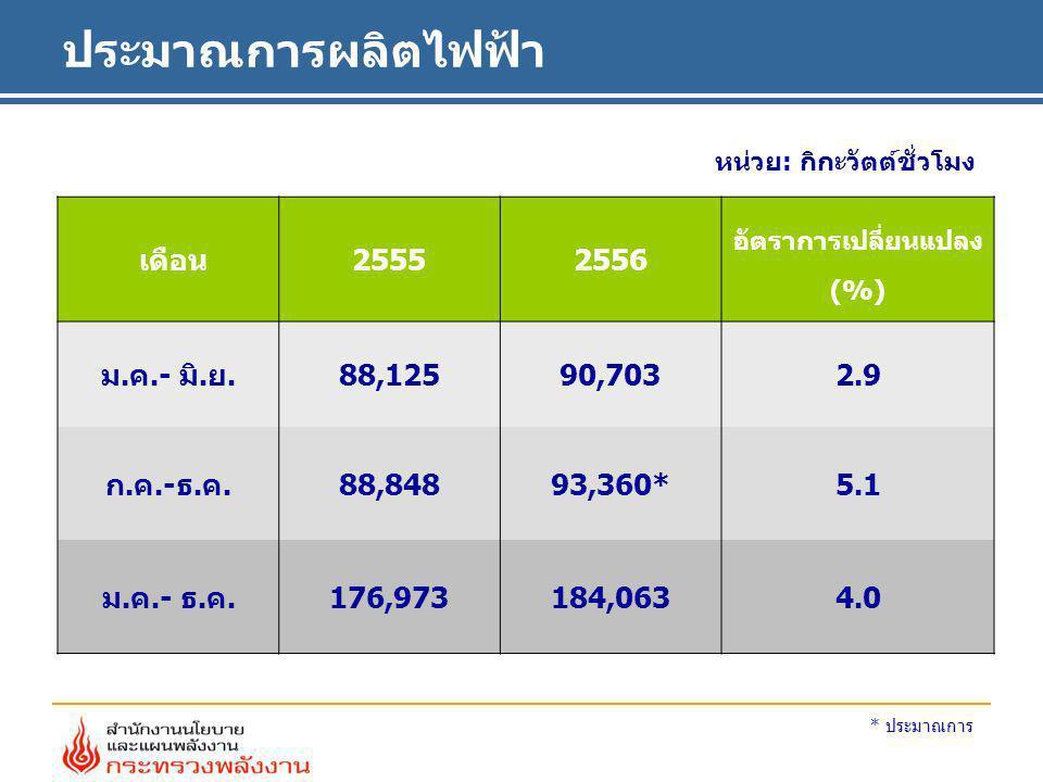 ประมาณการผลิตไฟฟ้า หน่วย: กิกะวัตต์ชั่วโมง เดือน25552556 อัตราการเปลี่ยนแปลง (%) ม.ค.- มิ.ย. 88,12590,703 2.9 ก.ค.-ธ.ค. 88,84893,360* 5.1 ม.ค.- ธ.ค.17