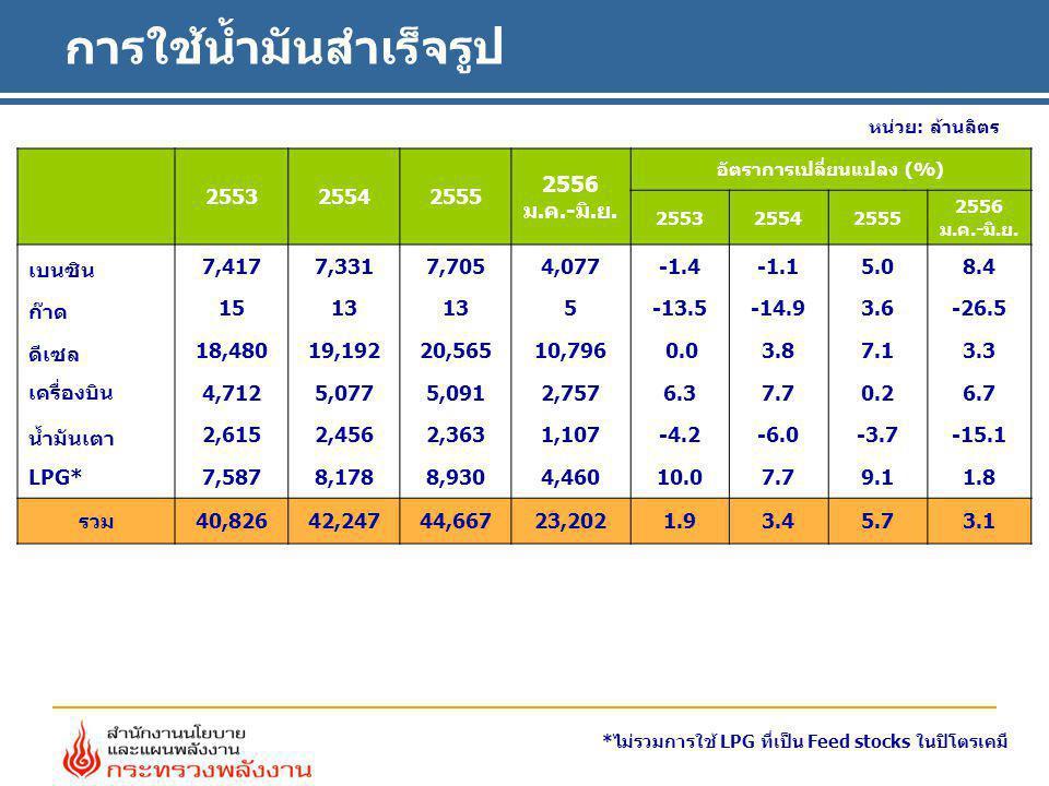 ประมาณการใช้น้ำมันสำเร็จรูป หน่วย: ล้านลิตร **ไม่รวมการใช้ LPG ที่ใช้เป็น Feed stocks ในปิโตรเคมี * ประมาณการ ชนิด2553255425552556* 2556อัตราการเปลี่ยนแปลง (%) H1H2*25552556* 2556 H1*H2* เบนซิน 7,4177,3317,7058,0774,0774,0015.04.88.41.4 ดีเซล 18,48019,19220,56521,19710,79610,4017.13.13.32.8 ก๊าด+เครื่องบิน 4,7275,0905,1055,4502,7622,6880.36.86.66.9 น้ำมันเตา 2,6152,4562,3632,2461,1071,139-3.7-4.9-15.17.6 LPG** 7,5878,1788,9309,1974,4604,7289.13.01.83.9 รวม 40,82642,24744,66846,16723,20222,9565.73.43.13.5