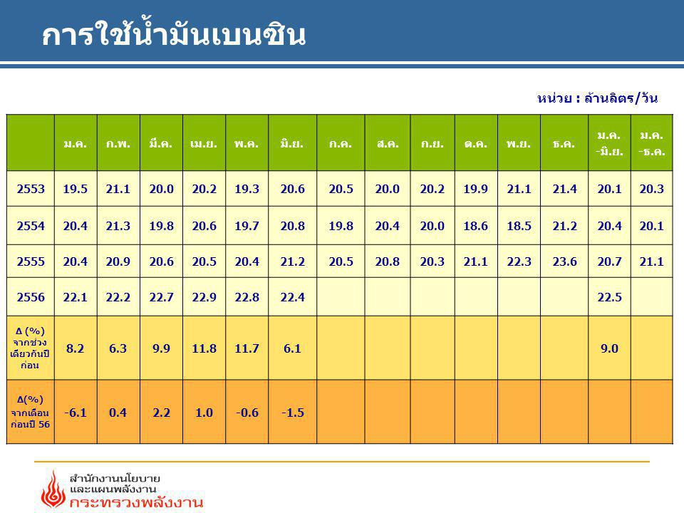 ประมาณการผลิตไฟฟ้า หน่วย: กิกะวัตต์ชั่วโมง เดือน25552556 อัตราการเปลี่ยนแปลง (%) ม.ค.- มิ.ย.